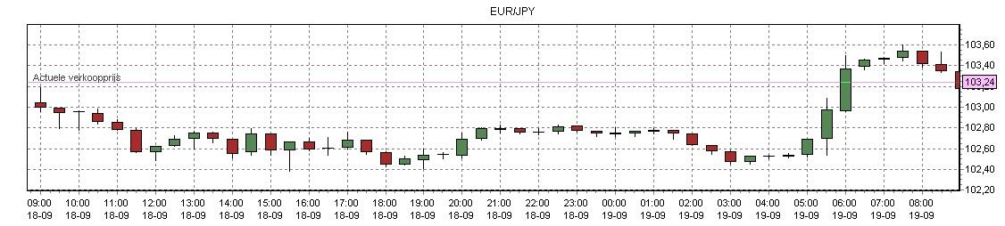 Forex yen euro koers