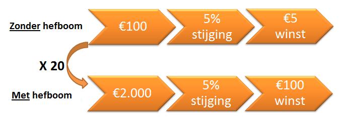 Broker 100 euro nodig