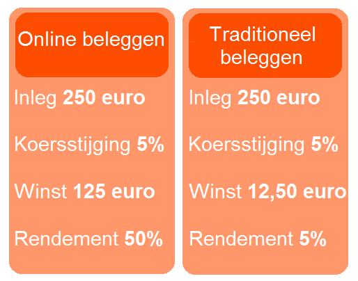 Vergelijk aandelen brokers