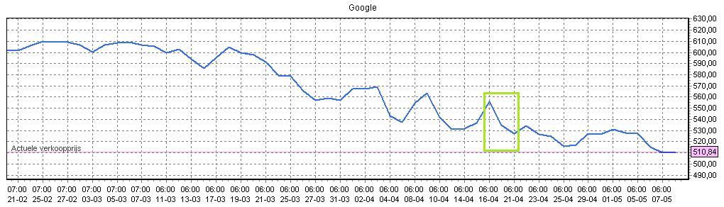 Slim aandelen google kopen